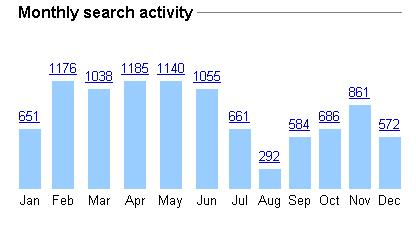 daily-search-activity