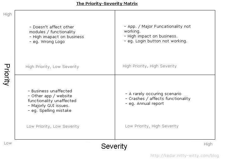 defect-priority-severity-matrix