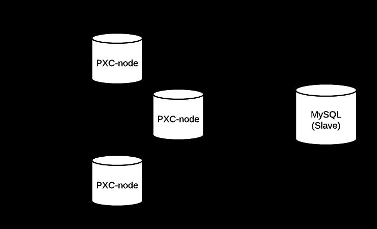 PXC-slave-checksum