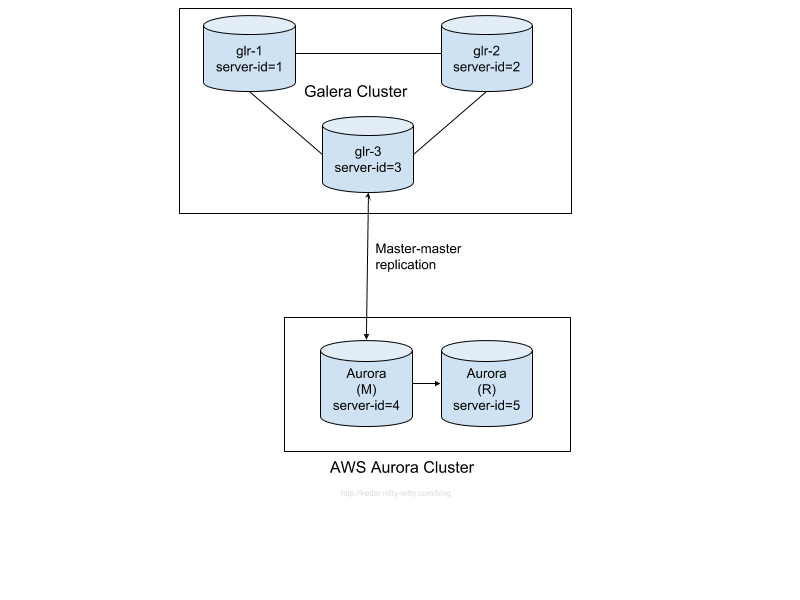 galera to aws migration - sample architecture